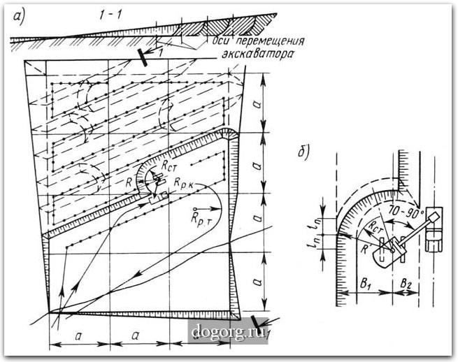 Схема работы бульдозера при